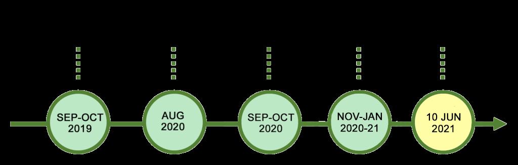 Neighbourhood Plan timetable infographic. Referendum on 10 June 2021.